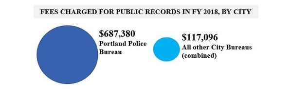 (City of Portland)
