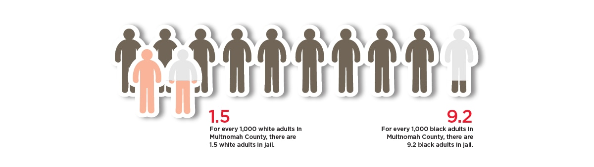 Black People Are Disproportionately Jailed in Multnomah