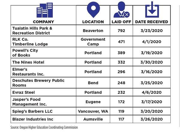 Oregon employers are laying off workers by the hundreds. Here are the 10 largest layoffs so far.