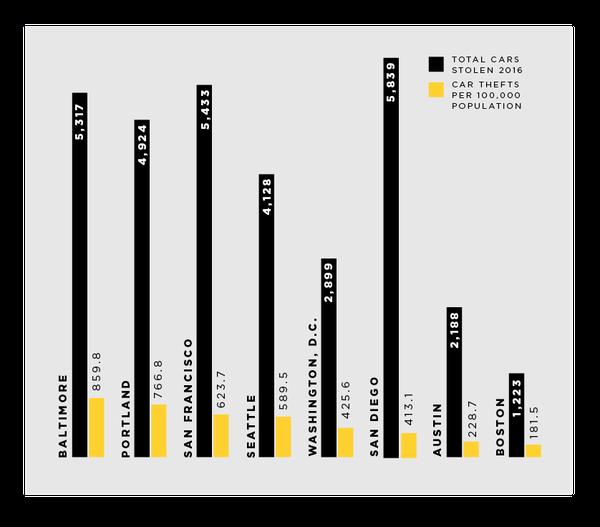 (Source: FBI 2016 Crime Statistics)