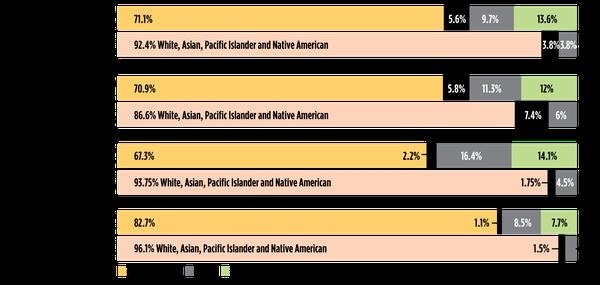 Source: U.S. Census, Agencies (WW Staff)