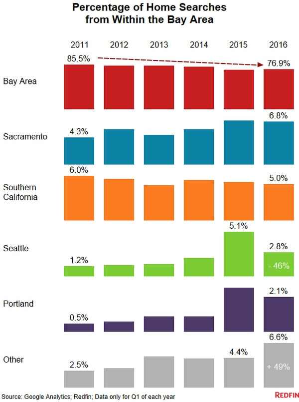 Searches for homes in Seattle and Portland dropped significantly last year (image from Redfin.com)