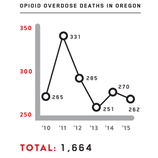 While opioid overdose deaths nationally rose 57 percent from 2010 to 2015, they actually dropped slightly in Oregon over the same period. Source: Oregon Health Authority